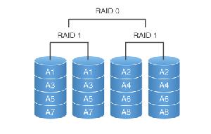 raid-10